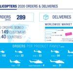 Airbus Helicopters поставил в прошлом году 300 вертолетов