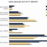 IADA: этим летом резко выросли продажи бизнес-джетов